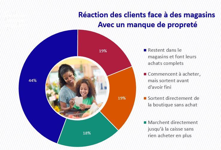 Graph réactions des clients face a la propreté